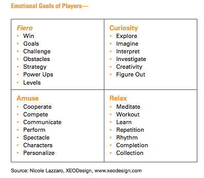 Emotional Goals of Players